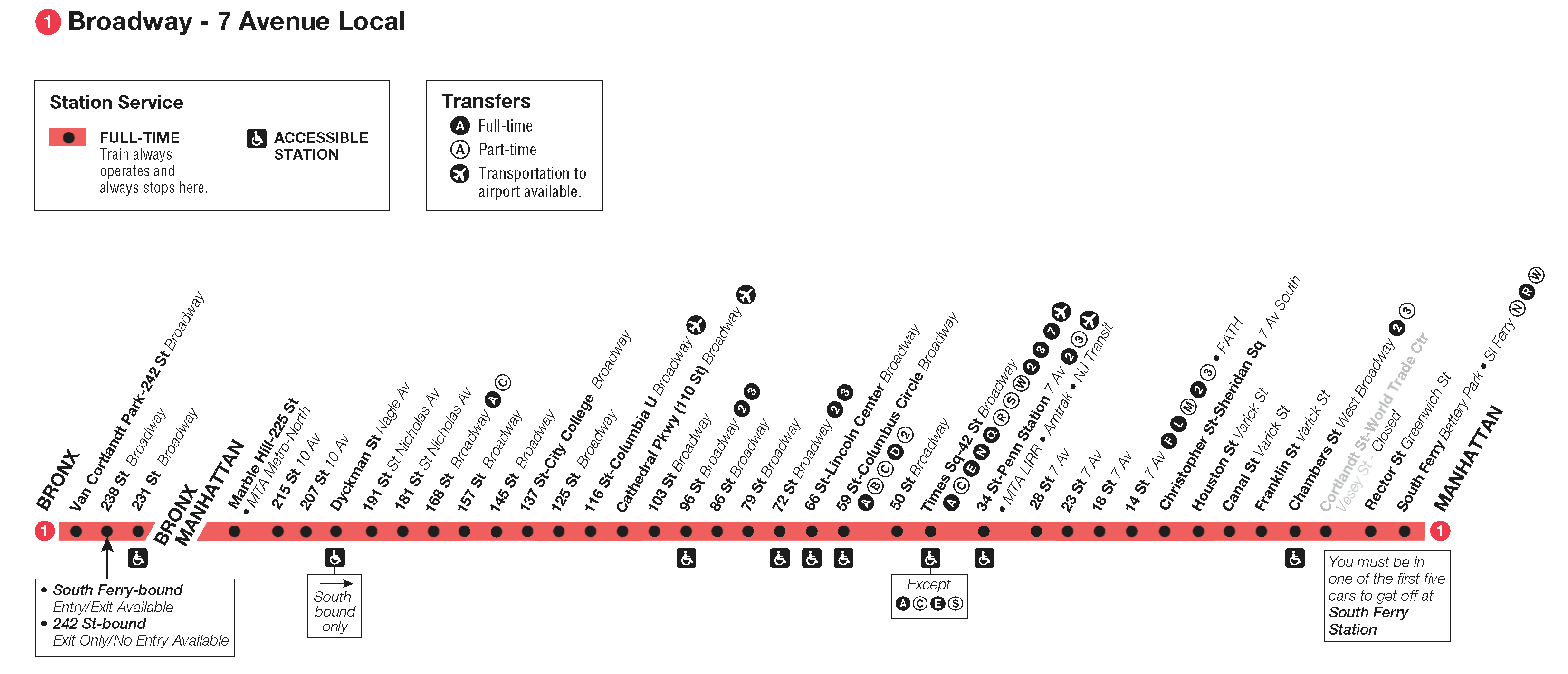 nyc-metro-route-1-broadway-7th-avenue-local-map